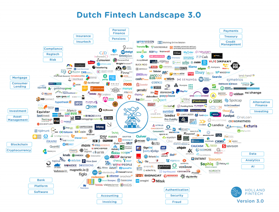 De plaats die GoCredible volgens Holland FinTech inneemt in het Dutch FinTech landschap 3.0. Onderdeel Payments, Treasury, Credit Management.